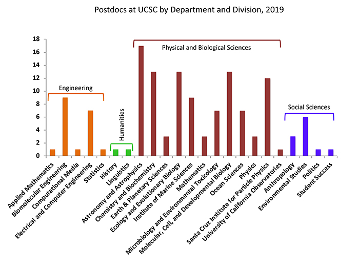 Post Doctoral Scholars